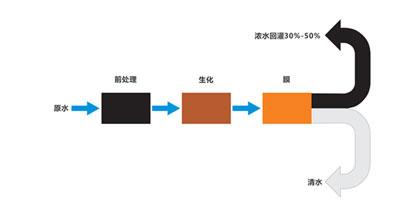 纳滤-反渗透(NF/RO)双膜法