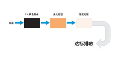 非膜法处理技术:SN耦合氧化+生化处理+深度处理